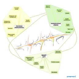 goagroup-riqualificazione-via-cornigliano-schema-concept